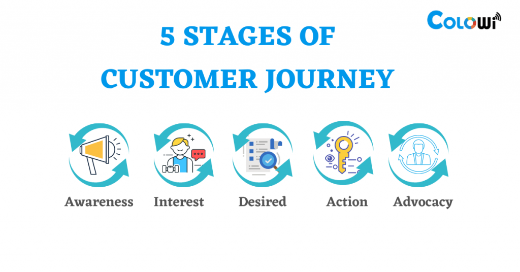 5 Stages of customer journey